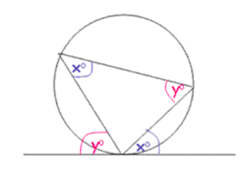 Circle Theorems | Digestible Notes