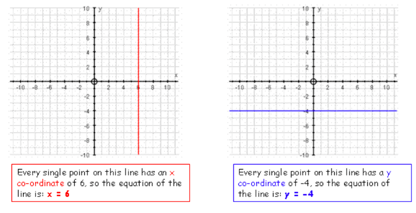 Straight Line Graphs | Digestible Notes